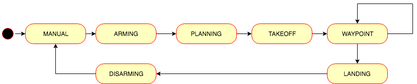 motion_planning_from_seed_project.py state machine